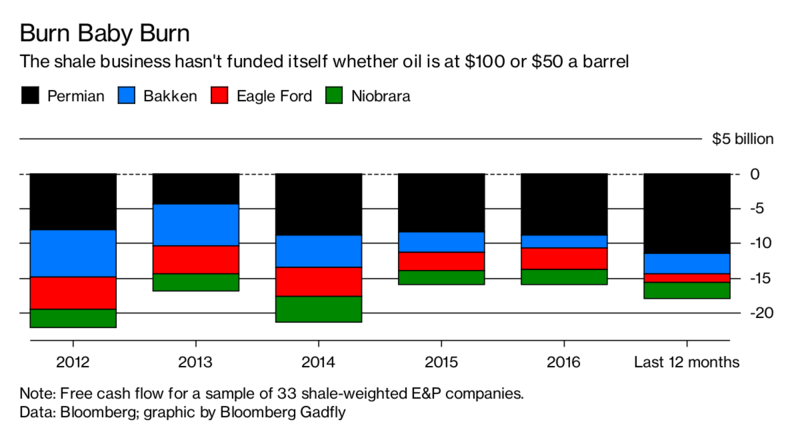 bloomberg shale free cash flow